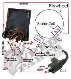 honda 50cc wiring diagram honda get free image about