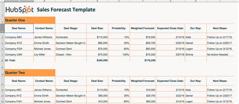 Ambition Preview Hubspot Sales Templates Deal Pipeline Template