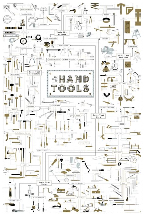 chart tool the chart of tools preindustrial craftsmanship