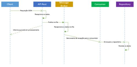 rabbitmq workflow api rest workflow async e masstransit