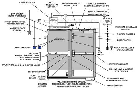Contractor Box Garage Door Anatomy