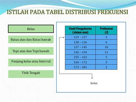 membuat batas atas dan batas bawah distribusi frekuensi daftar distribusi frekuensi