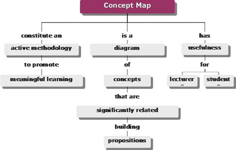 education ish concept map takes 2 3 intro to texts different applications of concept maps in higher education