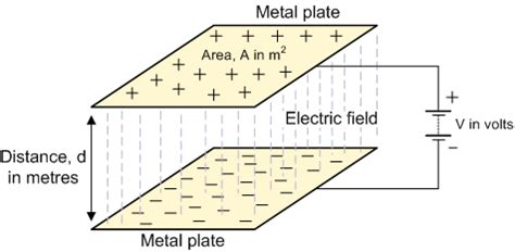 a parallel plate capacitor has charge q and plate area a capacitance and charge