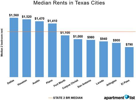 Houston Apartment Average Rent Apartment List Reports Houston Rent Second Highest In