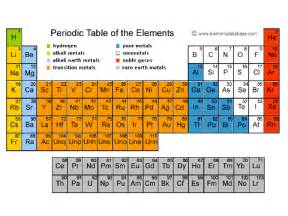 periodic table song remix on scratch