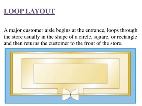 retail layout advantages and disadvantages layout design