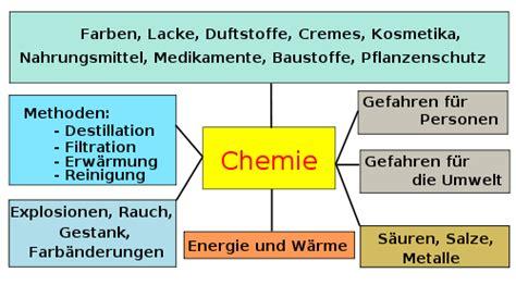 Woraus Besteht K Hlmittel Beim Auto by Anorganische Chemie F 252 R Sch 252 Ler Erste Grundlagen