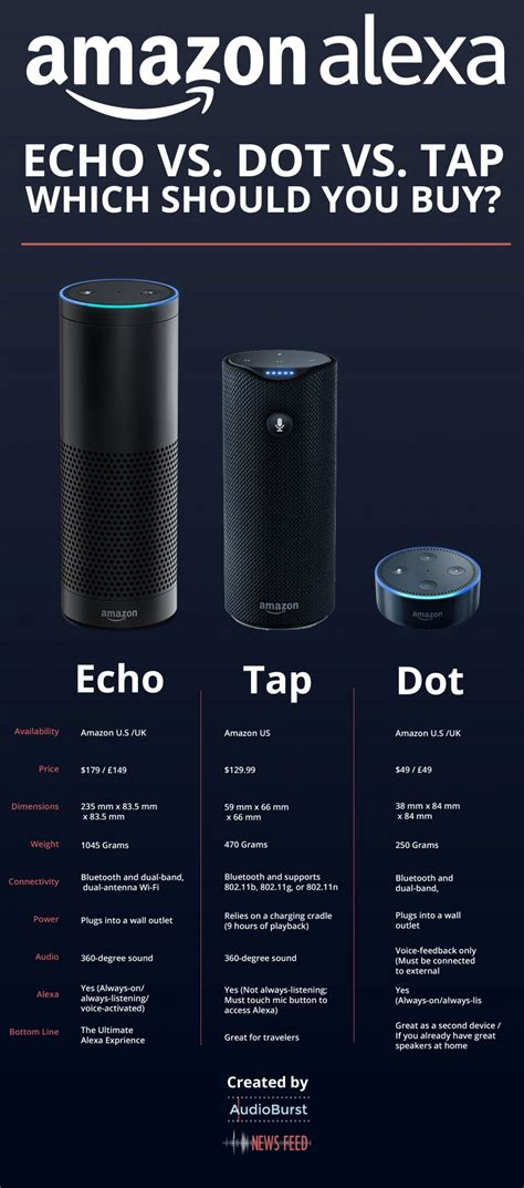 echo dot everything you should about echo dot from beginner to advanced echo dot user guide books echo vs tap vs dot which one should you buy