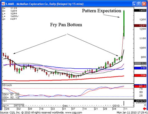 candlestick pattern probabilities investing in stocks