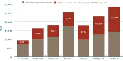 section 8 housing voucher amounts rental costs outpace housing voucher payments available to