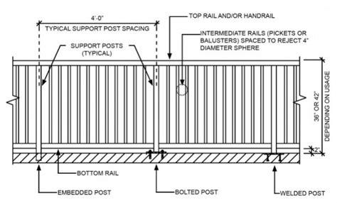 guardrail design guidelines building guardrail failures expert article
