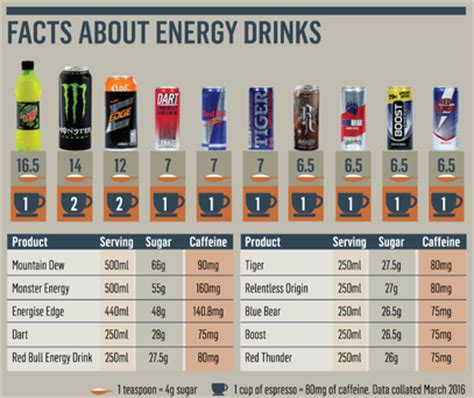 energy drink dangers food watchdog warns of dangers mixing energy drinks with
