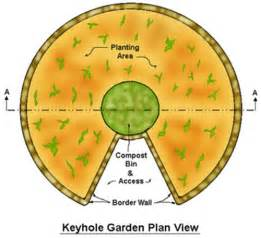 Keyhole Garden Layout Keyhole Gardens A Drought Tolerant Composting Garden Shtf Prepping Central