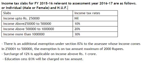 mat rate in india ay 2015 16 income tax rates for fy 2015 16 ay 206 17