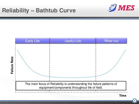 reliability bathtub curve mes presentation subsea reliability