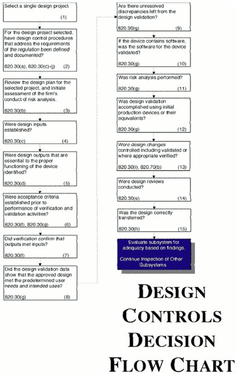 design validation definition fda design controls