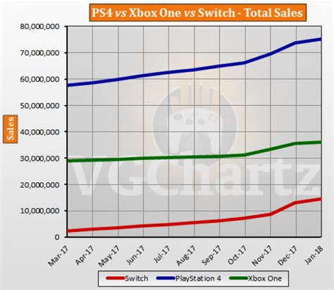 xbox one console sales ps4 vs xbox one vs switch global lifetime sales january