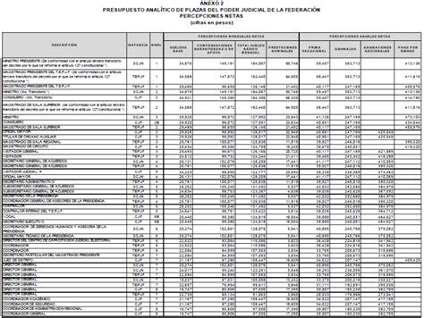 tabulador de salarios en el df 2016 tabulador de sueldos 2016 gobierno federal a 1 tabulador