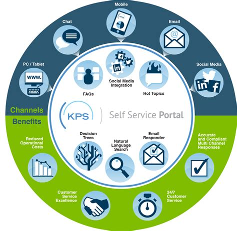 self a service knowledge management software solutions knowledge powered solutions kps