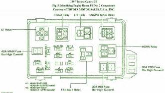 1997 toyota camry ce fuse box diagram circuit wiring diagrams
