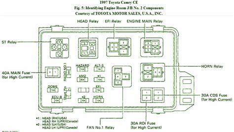 2005 toyota corolla fuse box diagram 2005 toyota camry fuse box diagram quintessence newomatic