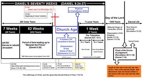Seventy Weeks seventy weeks prophecy bible study