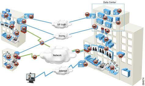 unified design definition cisco video and telepresence architecture design guide