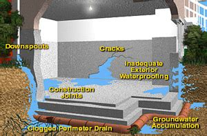 how to combat basement seepage with hd 150