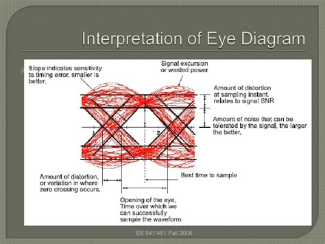 eye pattern analysis ppt eye diagram