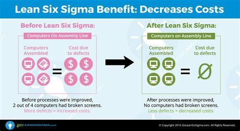 design for manufacturing benefits the benefits of using lean six sigma goleansixsigma com