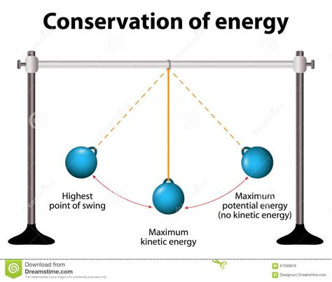 diagram of energy conservation conservation of energy simple pendulums stock vector