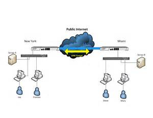 what is a vpn do i need one valiant technology unified access design guide unified access network