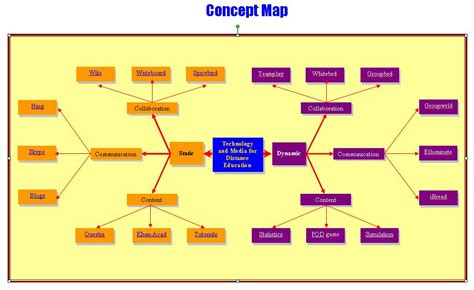 concept map for technology and media for distance