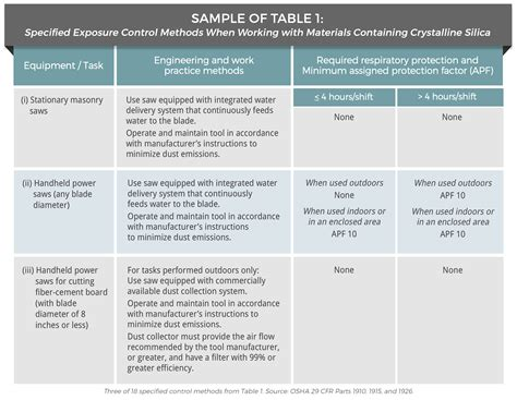 osha silica table how to comply with osha s final respirable crystalline