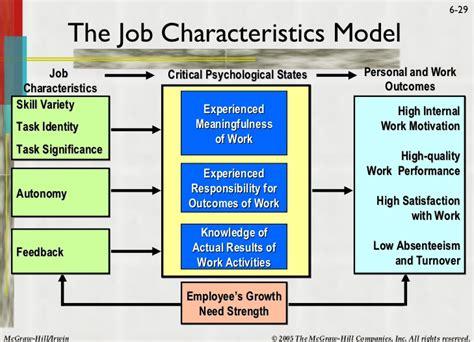 elements job design and job characteristics hbo handout chapter 6 job design work and motivation