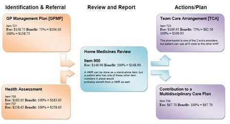 home medication review template flowchart homemedicationreviews au