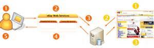 better site than ebay users guide ebay shopping api