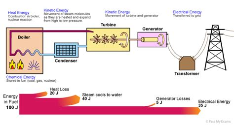 nuclear power energy transfer diagram physics energy resources revision notes in igcse physics