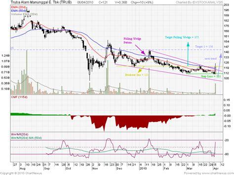 stock h pattern trub falling wedge pattern idx stock analysis