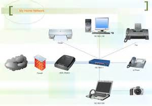best home network design home network free home network templates