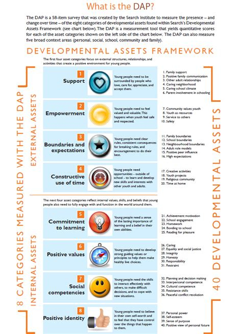 Search Assets Development Assets Profile Dap World Vision International