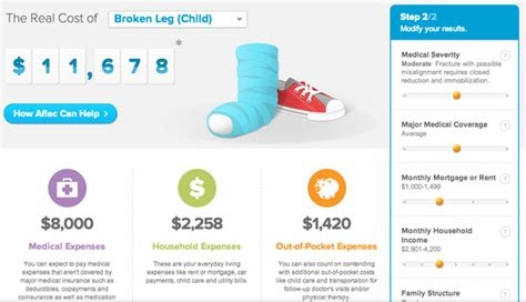 Emergency Room Cost Estimator by Preparing For A Emergency Use Aflac