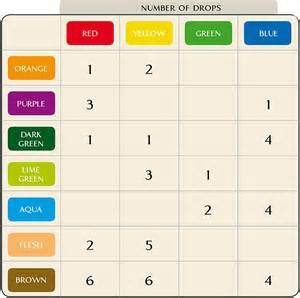 colour mixing chart food coloring mixing chart