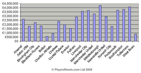 epl injury table physioroom com injury league table analysis 2004 05