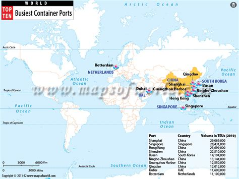 busiest container ports world top ten