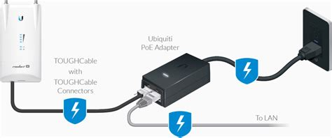 Ubnt Toughcable Carrier Level 2 Gigabit ubiquiti networks poe adapters