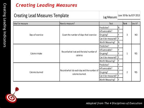 4 disciplines of execution scoreboard template creating leading indicators