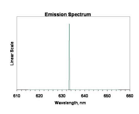 laser diodes spectrum fiber coupled laser diode at 633nm