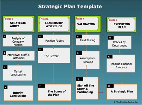6 Strategic Plan Templates Word Excel Pdf Templates Strategic Plan Template Word
